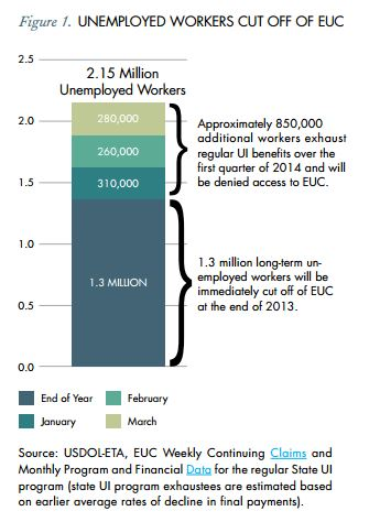 The report provides a clear picture of key labor market measures